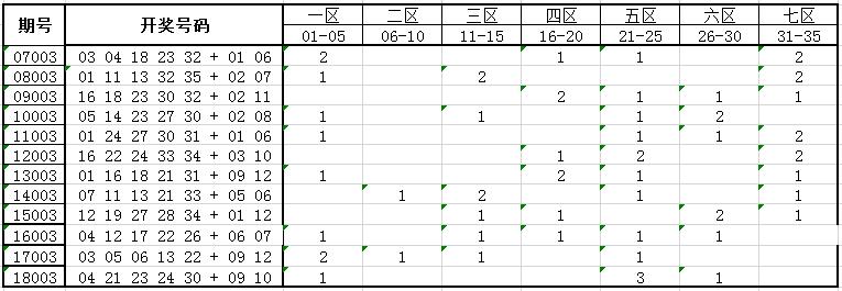独家-深海大乐透第19003期历史同期号码走势解析