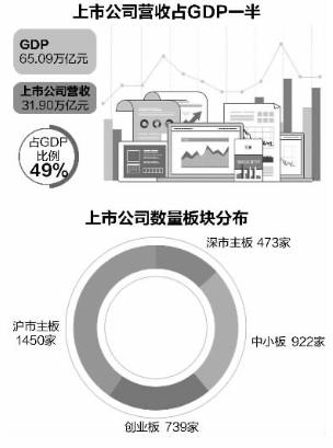 深沪上市公司数量已壮大至3584家 营收相当于中国GDP的一半
