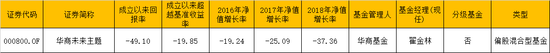 严选基金熊基榜单:华商未来主题连续3年亏20%