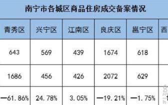 上周南宁市商品房成交4691套 环比下降21.92%