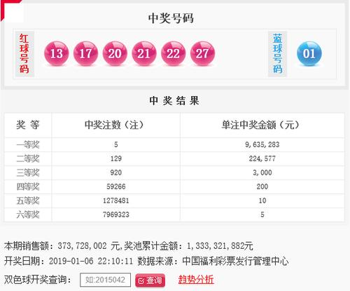 双色球003期开奖头奖5注963万 奖池13.33亿