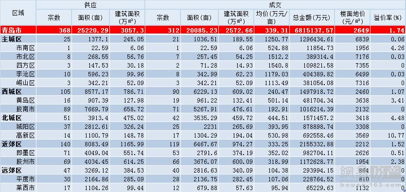 2018年青岛土地出让708宗 出让金735.59亿元
