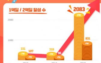 薇美铺2018年日销售破亿元商品突破2000件