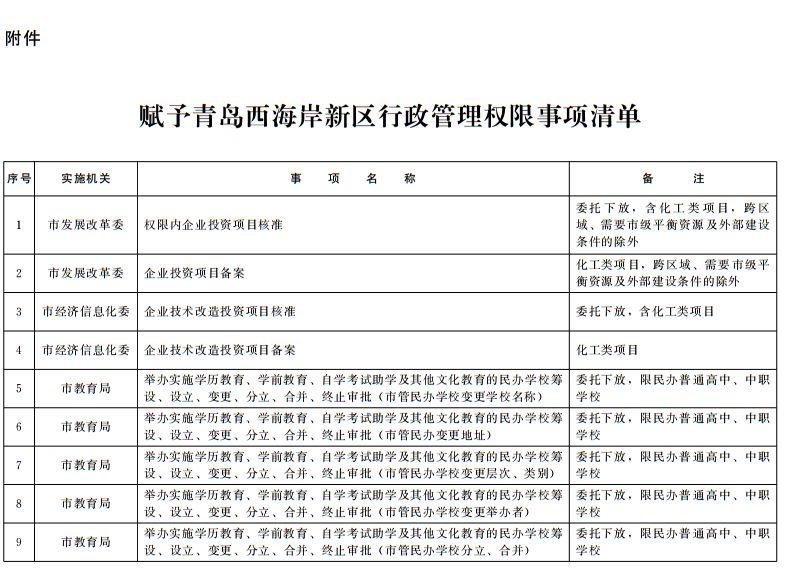 青岛市人民政府令:向西海岸新区下放94项市级行政权限