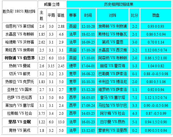 独家-胜负彩18051相同赔率:塞尔塔社会无优势