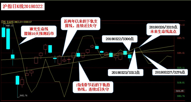 早评:中美贸易战风险加剧 沪指开盘重挫2.78%