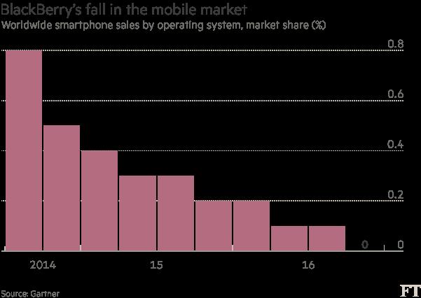 不再制造手机 可CEO却预言黑莓手机将迎来第二春