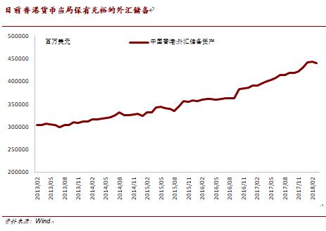 工银国际:当前港币汇率低迷并非货币危机的信号