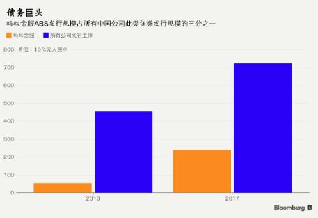 马云的消费贷ABS戛然而止 中国加紧遏制小额贷款