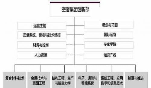 空客集团创新部组织架构