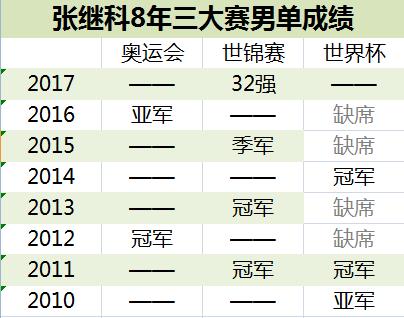 张继科7年大赛不出前4 如今不进16强3大头衔全丢