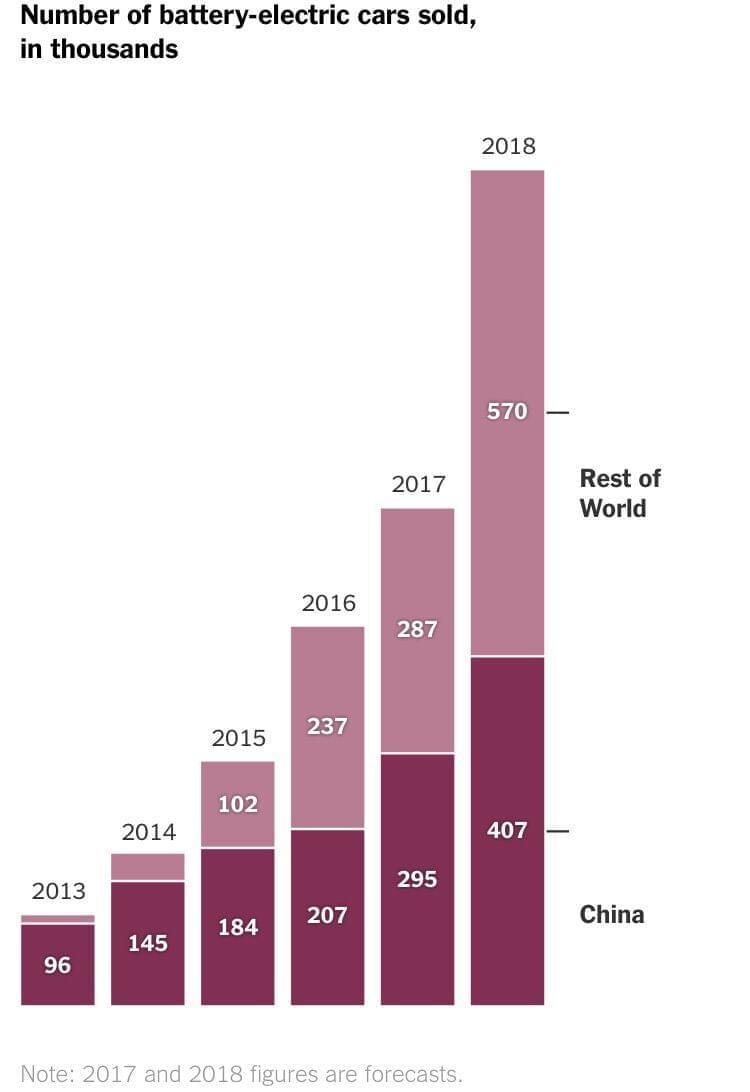 中国电动车市场诱人 外国车企纷纷在华设研发中心