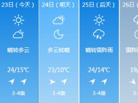 秋高气爽注意降雨 23日长春市最高气温24℃