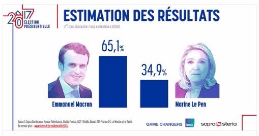 马克龙赢得法国大选!欧元先涨后跌 黄金跌约0.2%