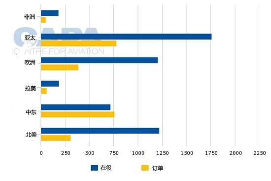 网易航空讯 据CAPA,2016年全球机队规模增长4%,但交付量自2010年来首次下降。其原因来自于部分新飞机延期交付。2016年,全球飞机订单储备量约15496架,订单积压已接近航空业9.3年产量。 2017年1月,波音空客两大飞机制造商都发布了2016年业绩。波音交付飞机数量略高于空客,分别为748架于688架;波音收获688架净订单,而空客获得了731架净订单;两巨头联手完成了全球2016年总交付量的86%。 波音空客两巨头2016年成绩单 2017年1月,波音空客两大飞机制造商分别对外发布了201