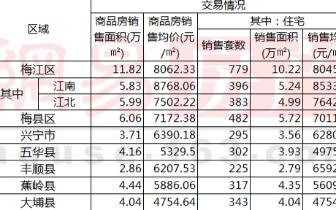"""2月梅州新房签量跌6% 3月""""小阳春""""可期待"""