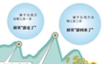 """獐子岛扇贝""""消失"""" 前股东精准减持近200万股"""