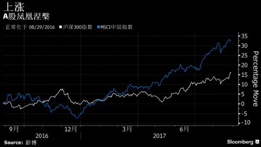 外资机构:A股凤凰涅槃 全球第二大股市迎来重生