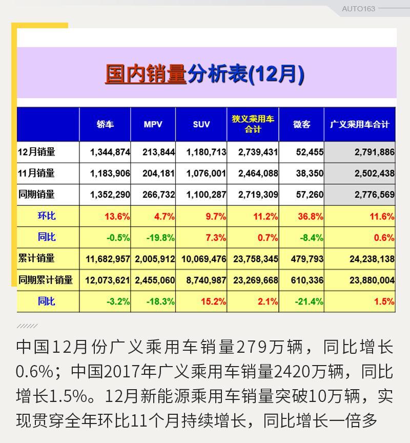 乘联会:12月份乘用车销量增长0.6% 1月将迎开门红