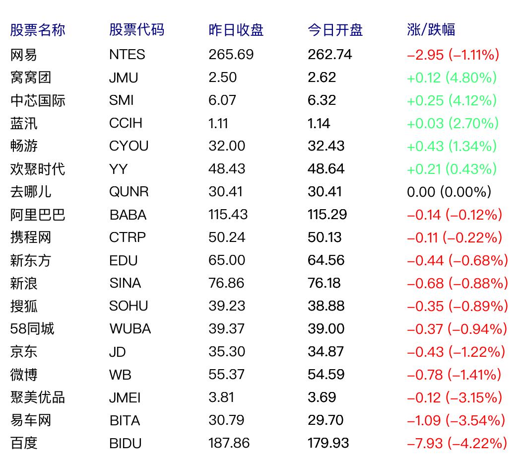 中国概念股周五早盘多数下跌 百度跌4.22%