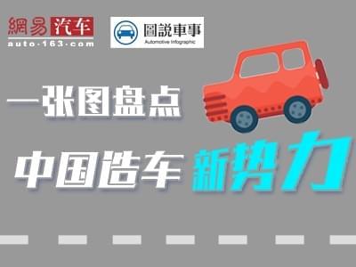 一张图盘点中国造车新势力