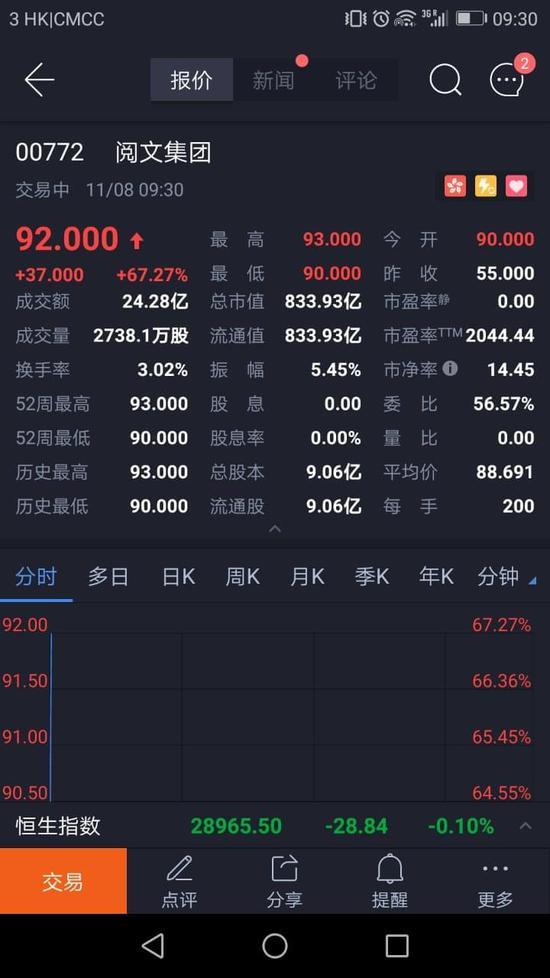 卷土重来吴文辉:阅文港交所IPO市值冲破百亿美元