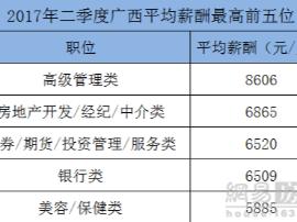 南宁房产行业最吸金 平均月薪6865元居高薪榜第二