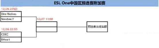DOTA2 ESL云顶站中国预选赛 KG顶替LGD八强席位