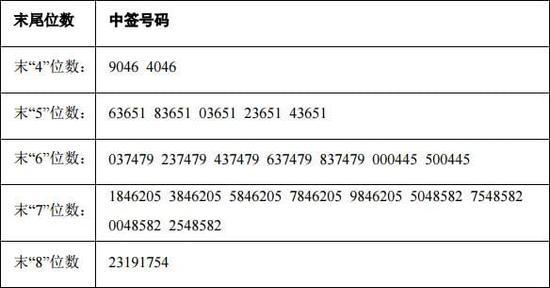 晶瑞股份中签号码出炉 共3.97万个