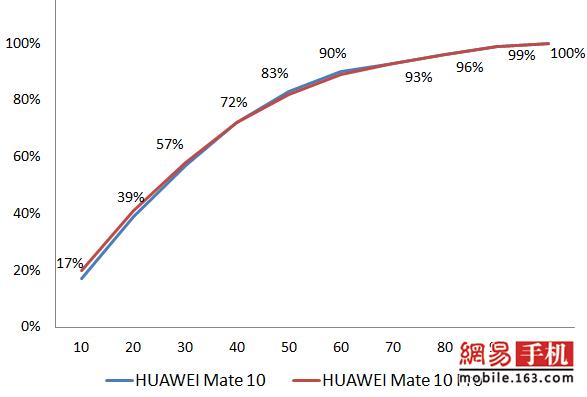 HUAWEI Mate 10/Mate 10 Pro评测: