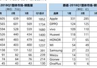 赛诺Q1报告:OPPO、vivo、苹果、荣耀、华为排名