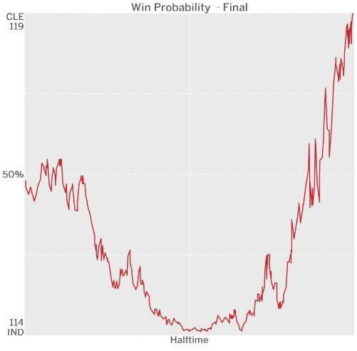 一张图看骑士本场赢球概率起伏