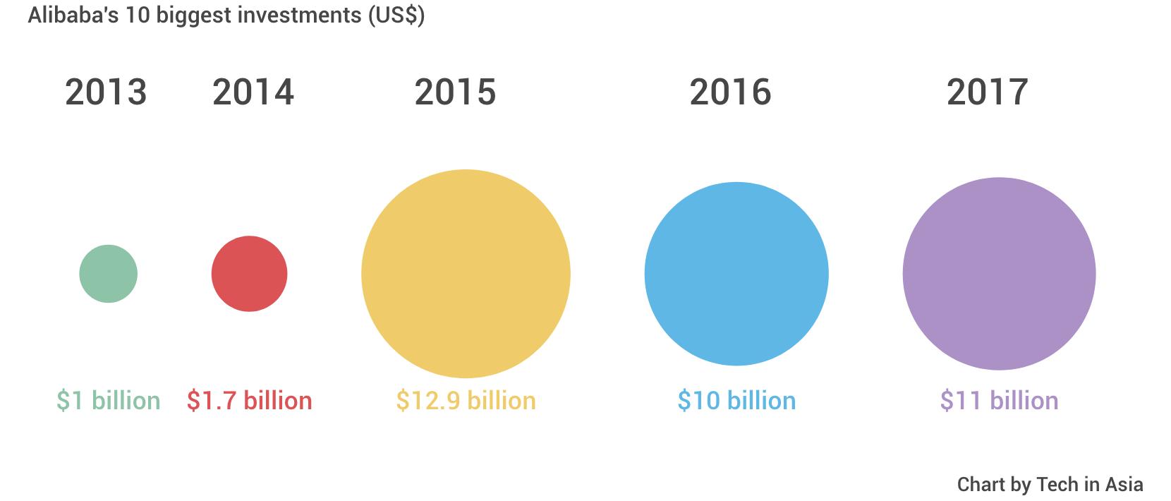 盘点阿里2017年十大投资:巨资砸向中外零售企业