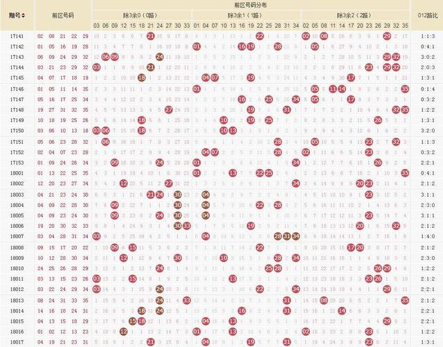 大乐透18018期号码规律:5+2就在这四张图中