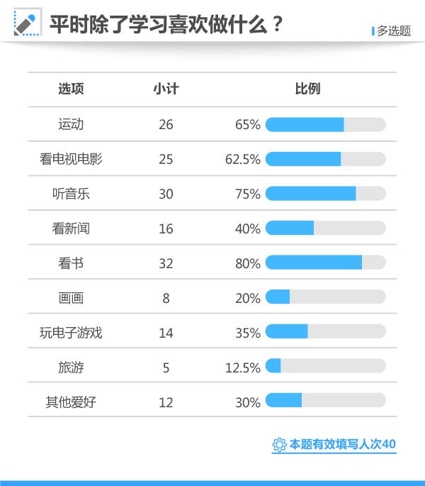 2017高考状元调查:15%状元爱网游 为放松不沉迷