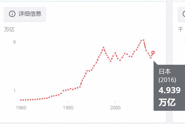 中国在境外有多少资产?全部日本人1年才挣这么多