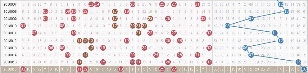 双色球第18017期开奖快讯:红球2奇4偶+蓝球12