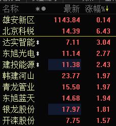 雄安板块午后拉升 北京科锐涨逾6%