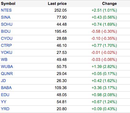 中国概念股周四多数上涨 百度下跌0.3%