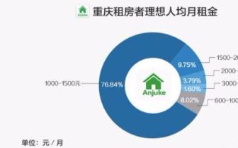 租房报告:重庆租房市场中低价位房源占主力