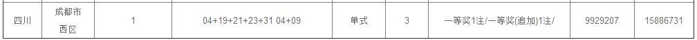 快讯!成都彩民9元追加票揽大乐透一等奖 奖金1588万元!