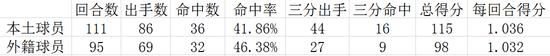 土炮与外援关键时刻总数据对比