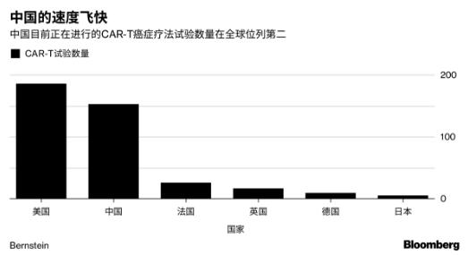 全球竞争研发癌症疗法 这家中国公司股价飙涨5倍