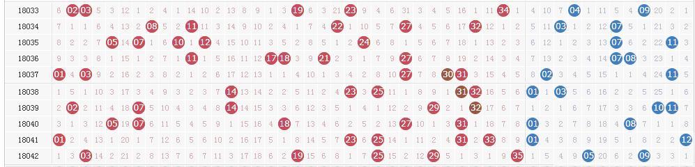 大乐透第18043期开奖详情:头奖井喷17注 奖池降至52.39亿