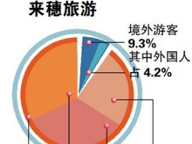 游客满意率达99% 原来广州旅游嘅两大名片系呢个