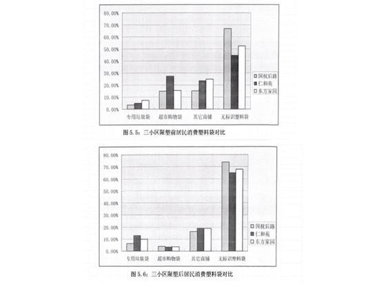 """上海市三小区在""""限塑令""""施行后无标识塑料袋的消费量增加/《""""限塑令""""政策评估研究》"""