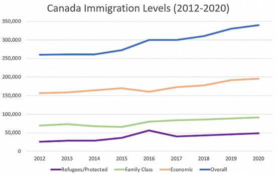 加拿大拨款4.4亿增加移民配额 应对人口老龄化