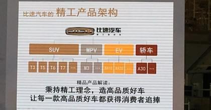 轿车/多款SUV等 比速未来新车规划曝光