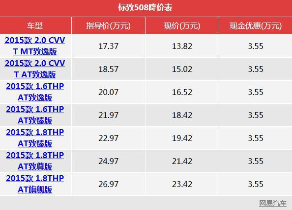 一周降价榜:沃尔沃V40降4.1万元/阅朗优惠3.3万