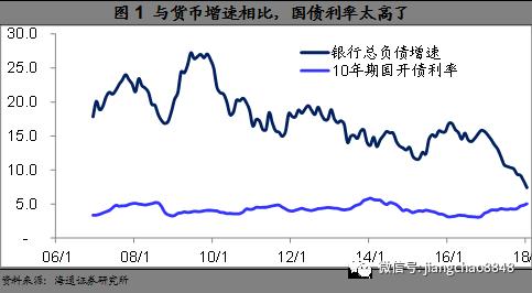 姜超:与货币增速相比 国债利率太高了!